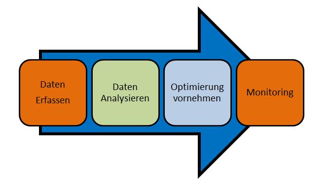 Suchmaschinenoptimierung Prozess Darstellung