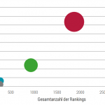 Bubble Chart zur Visualisierung der Top10 & Top 100 Rankings