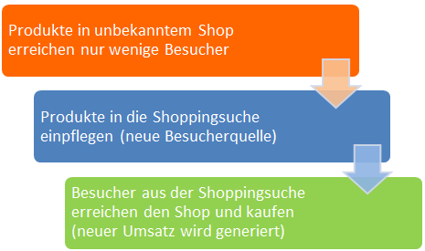 Google Shoppingsuche