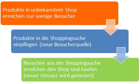 Google Shoppingsuche