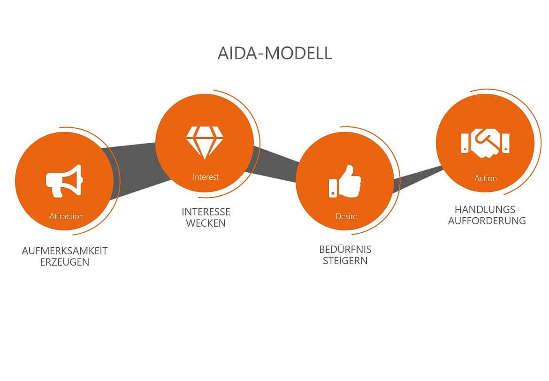 Die 4 Phasen des AIDA-Modells im Überblick