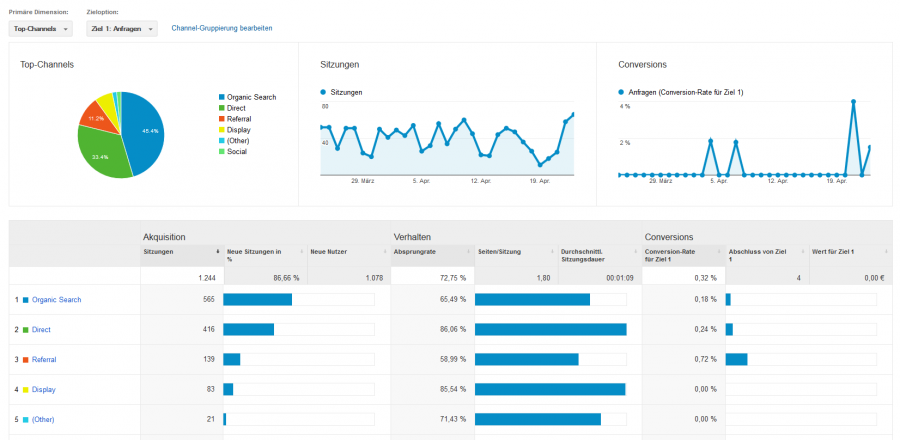 Abb. 2: Akquisitions-Übersicht in Google Analytics