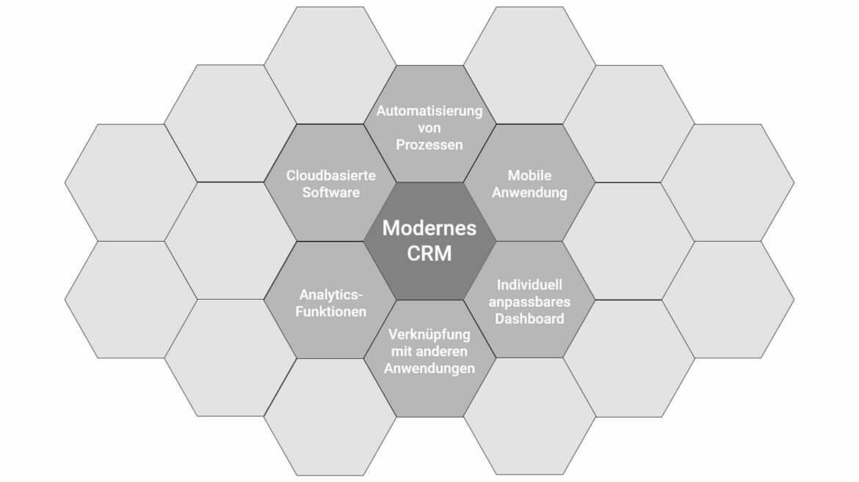 Ein modernes CRM-System sollte bestimmte Anforderungen erfüllen