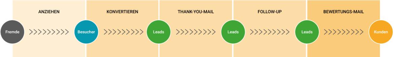 Die Reise eines potenziellen Kunden im E-Mail-Marketing