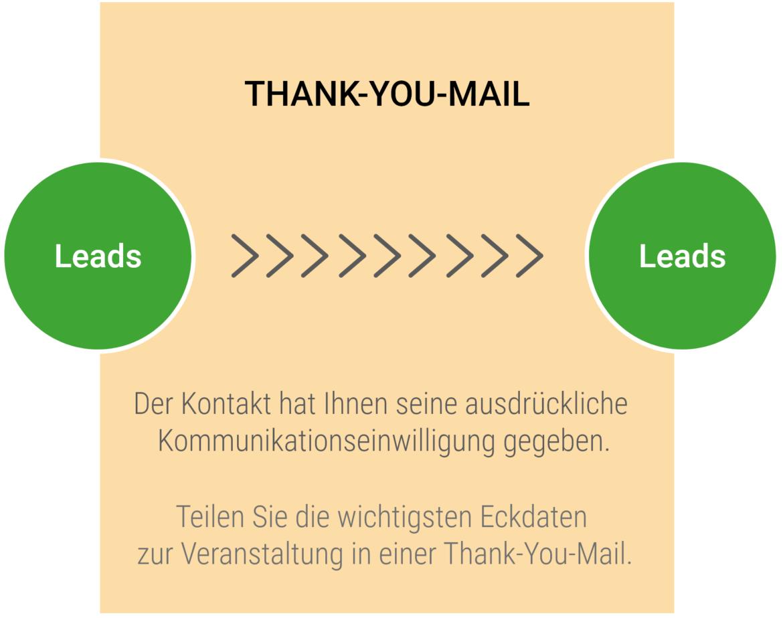 Thank-You-Mail im E-Mail-Marketing