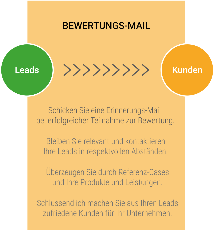 Bewertungs-Mail im E-Mail-Marketing