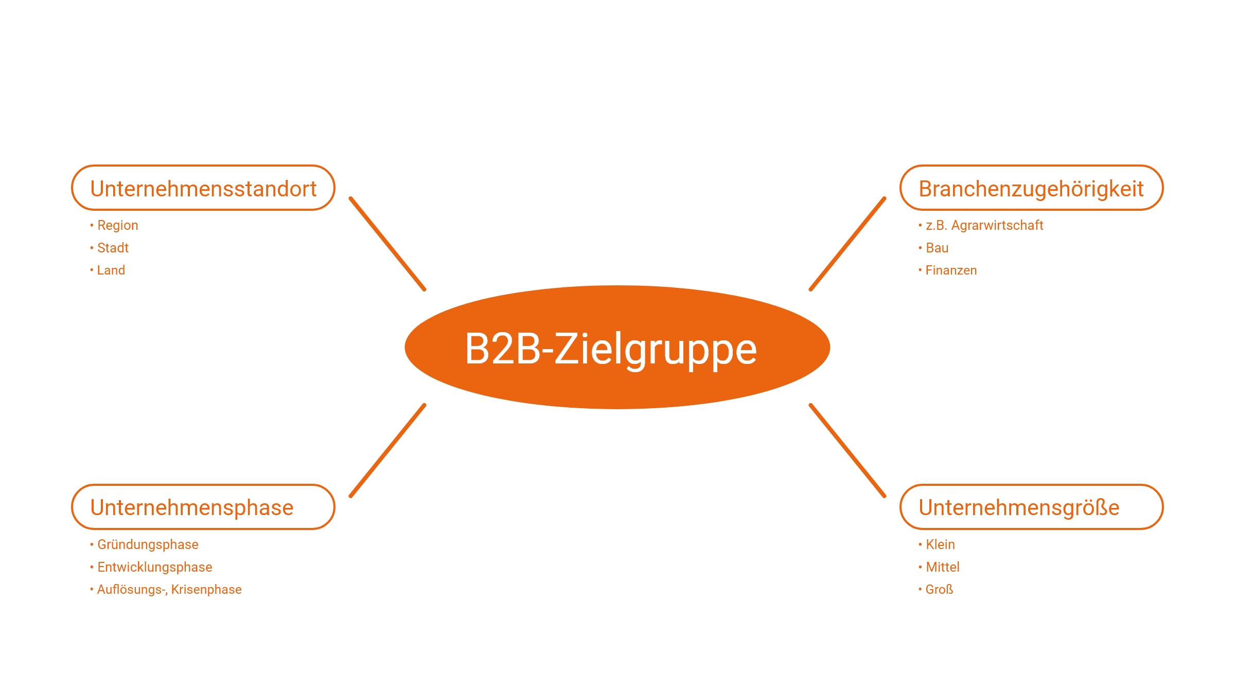 Visualisierung B2B-Zielgruppe
