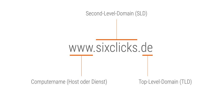 Der Aufbau einer Domain, Subdomain, Second-Level-Domain und TLD