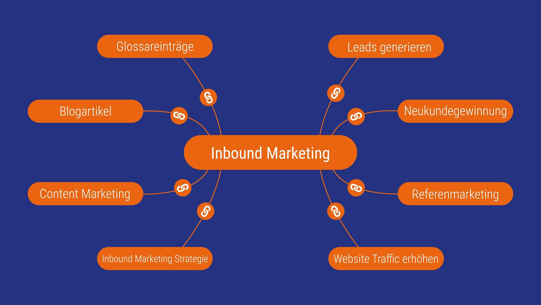 beispiel themencluster pillar page inbound marketing