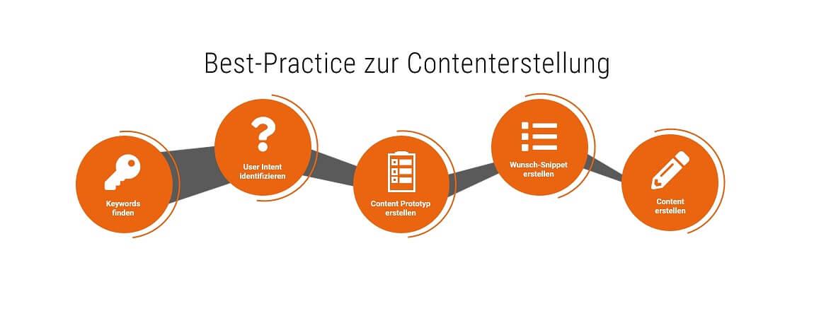 5 Schritte für eine optimale Contenterstellung