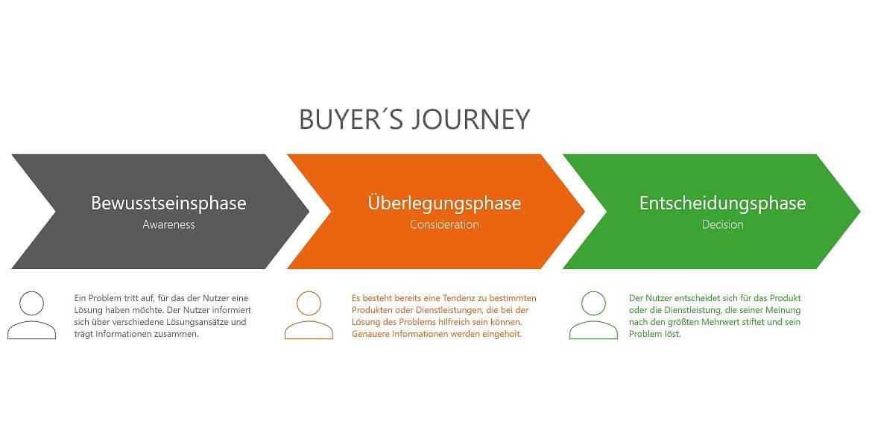 Der Weg eines Nutzers bis zur Kaufentscheidung in der Buyer's Journey