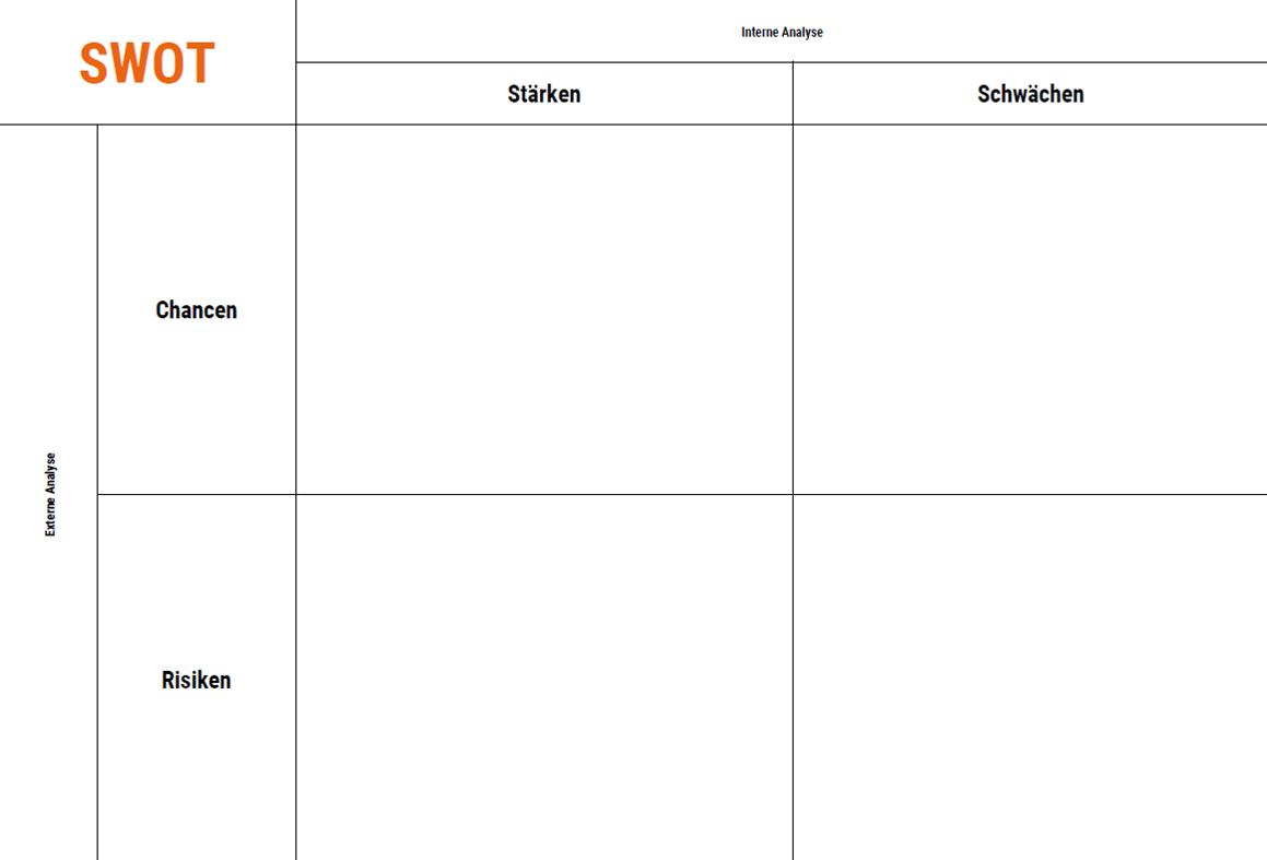Vier Felder Matrix als Canvas zur internen und externen SWOT Analyse