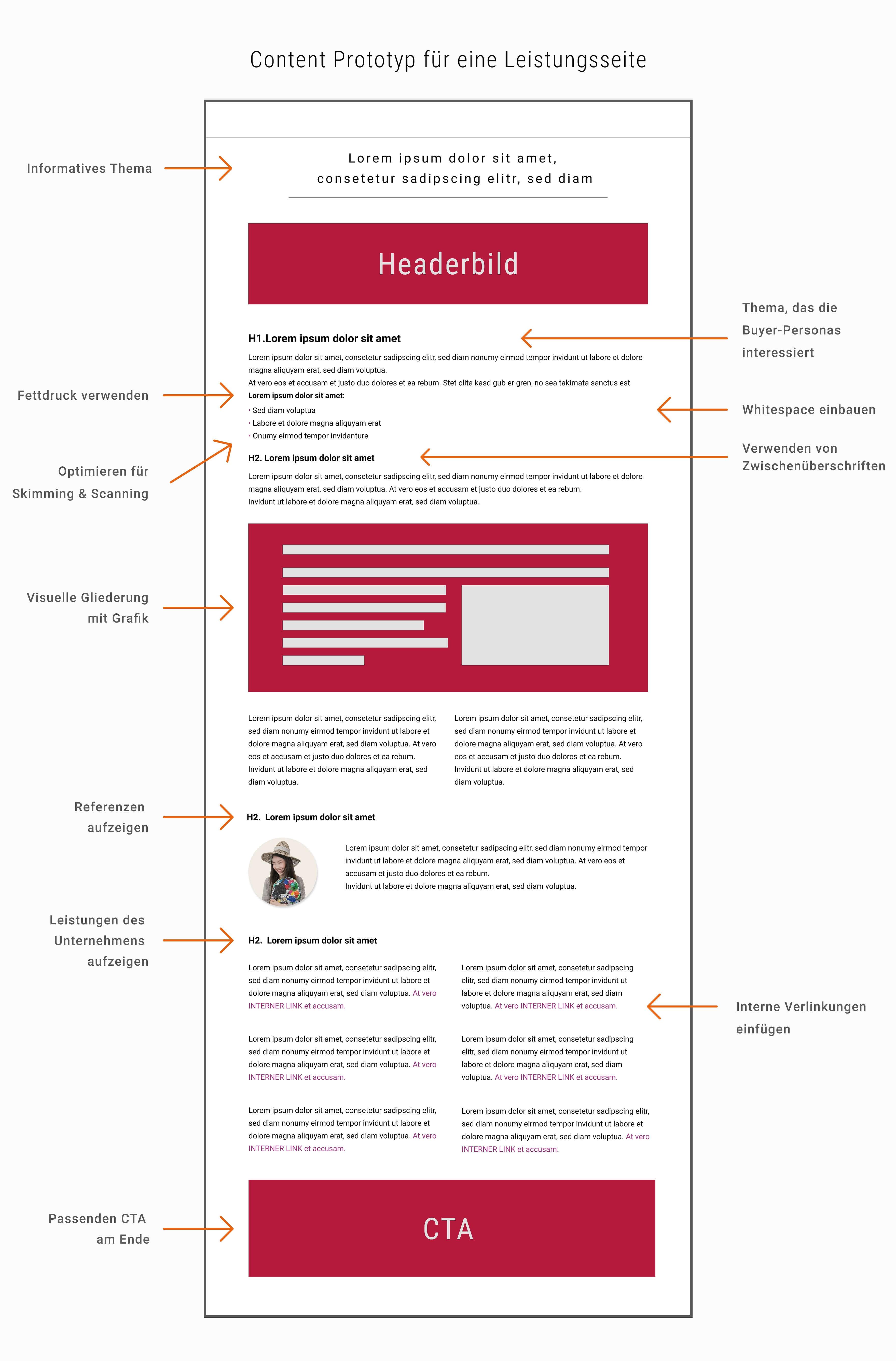 Mustervorlage eines Content Prototypen für eine Leistungsseite