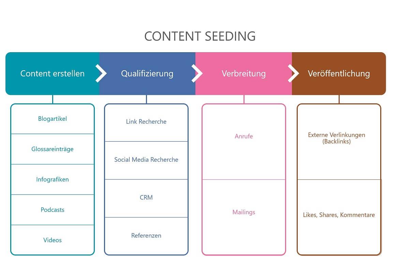 Eine Content Strategie umsetzen