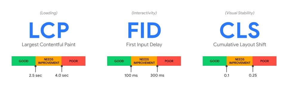 Die ersten Core Web Vitals LCP, FID und CLS