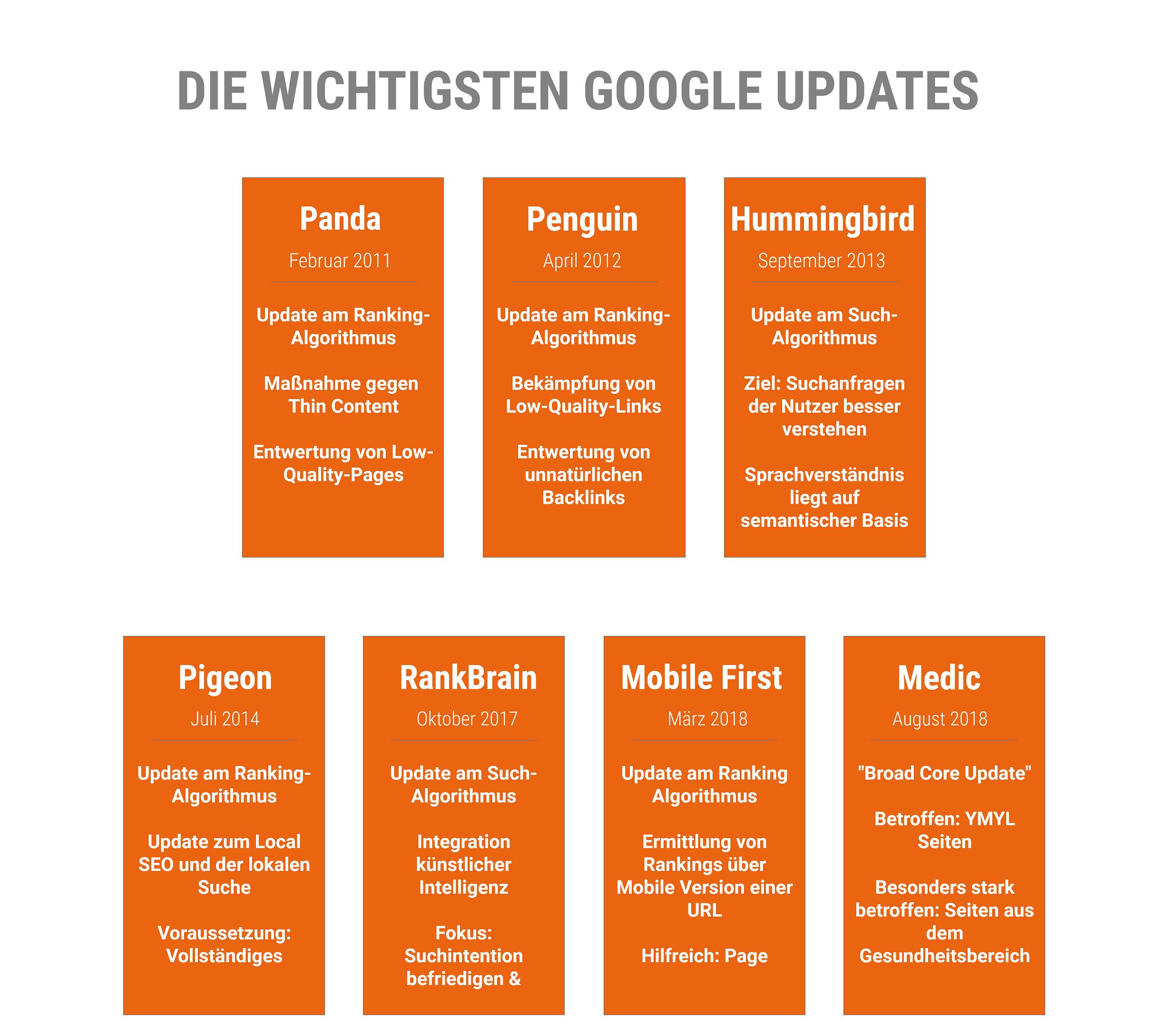 die wichtigsten Google Updates bis 2019 im Überblick