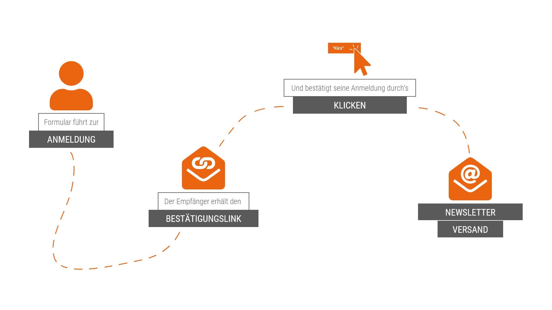 Der Weg eines Users im Double Opt-In Verfahren