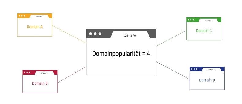 Zusammensetzung der Domainpopularität