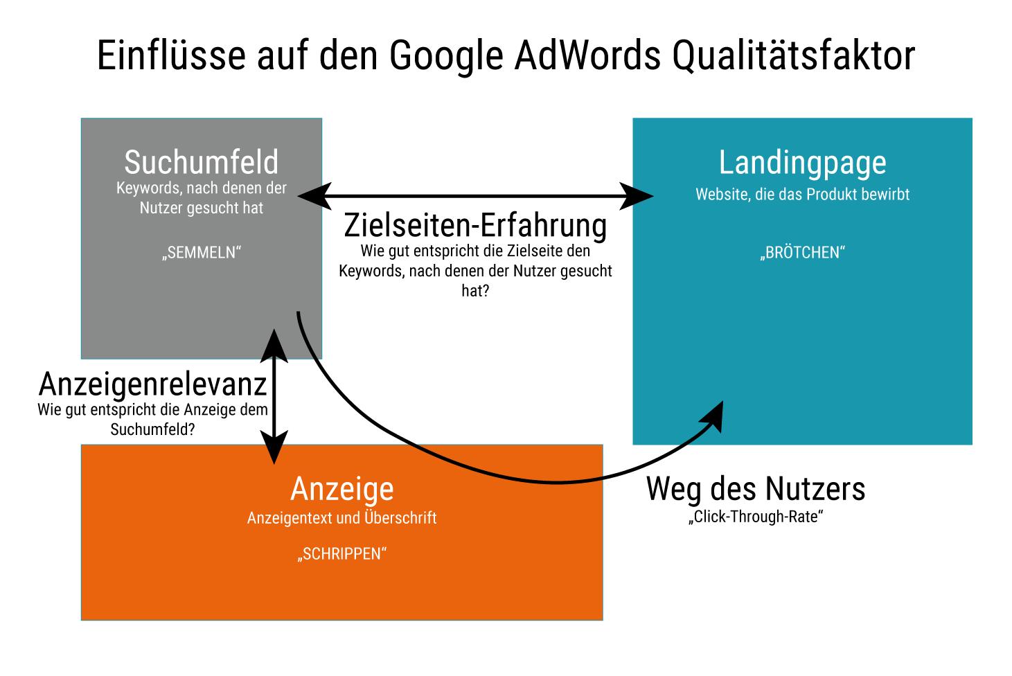 Faktoren zur Berechnung des AdWords Qualitätsfaktor
