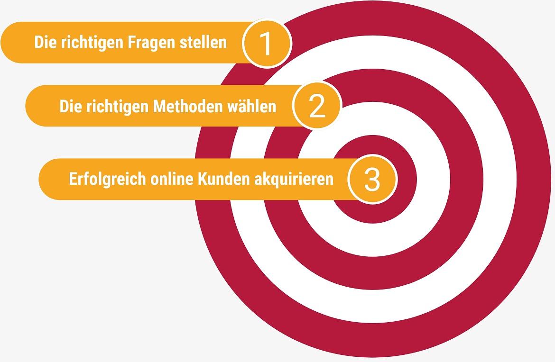 Mit drei Schirtten zum Ziel bei der Online Kundenaquise