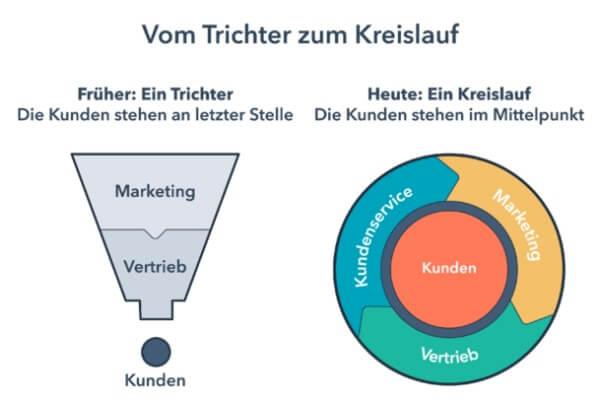 Visualisierung des alten Marketing-Trichters und des Flywheels von HubSpot