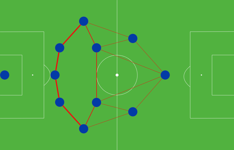 fussball taktik CATENACCIO