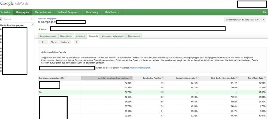 Abb. 3: Auktionsdaten-Bericht in Google Adwords