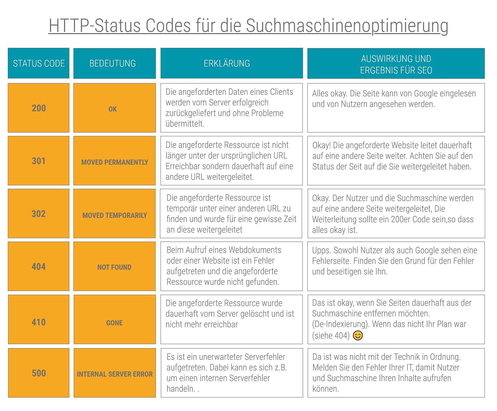 Infografik, die wichtigsten http status codes für die seo