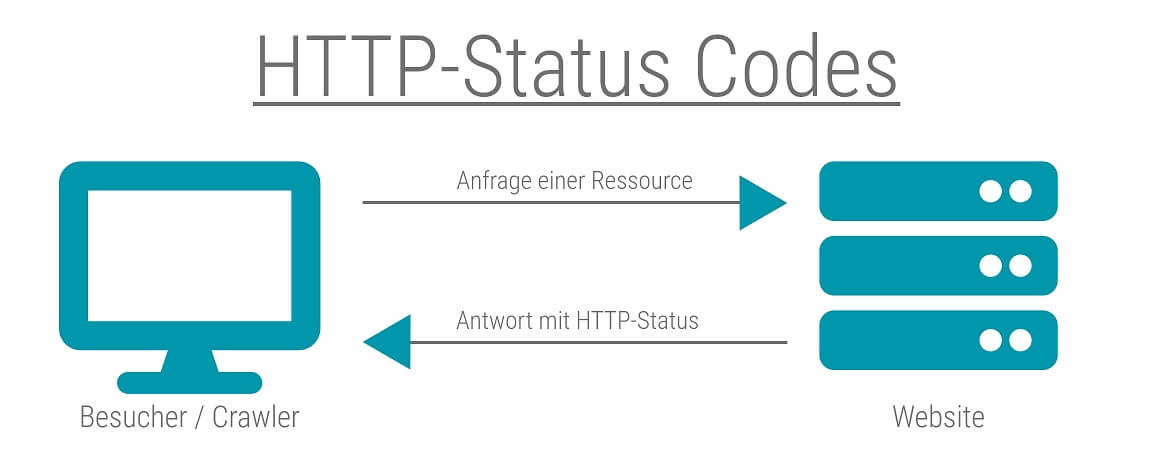 http status codes anfrage vom besucher oder crawler mit antwort vom server