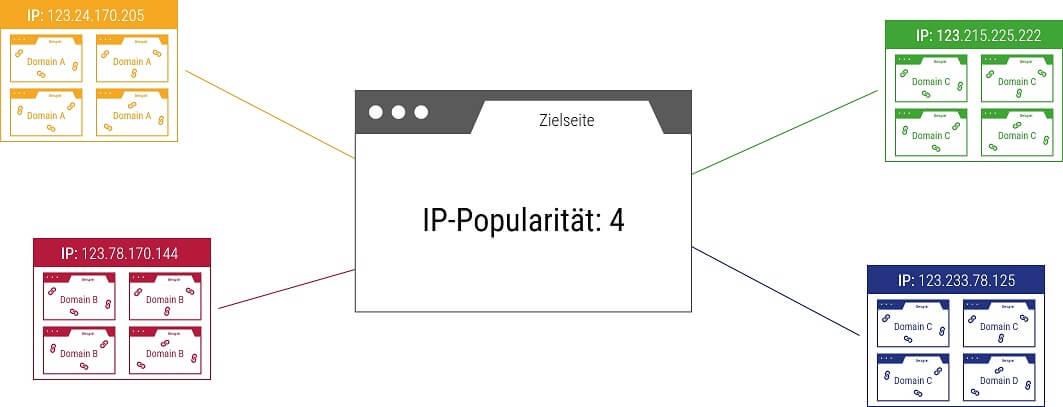 Zusammensetzung der IP Popularität