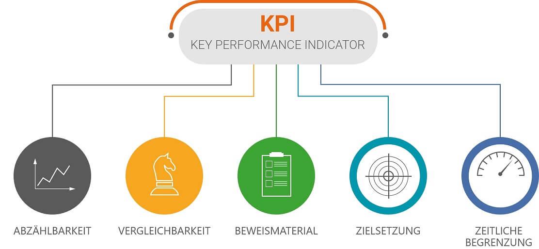 Der Zweck von KPIs, Abzählnarkeit, Vergleichbarkeit, Beweismaterial, Zielsetzung, Zeitliche Begrenzung
