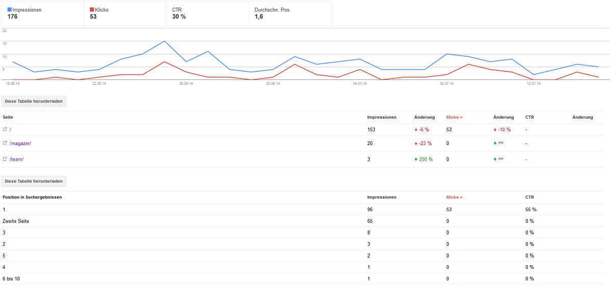 Keyword-Daten in den Google Webmaster-Tools auswerten