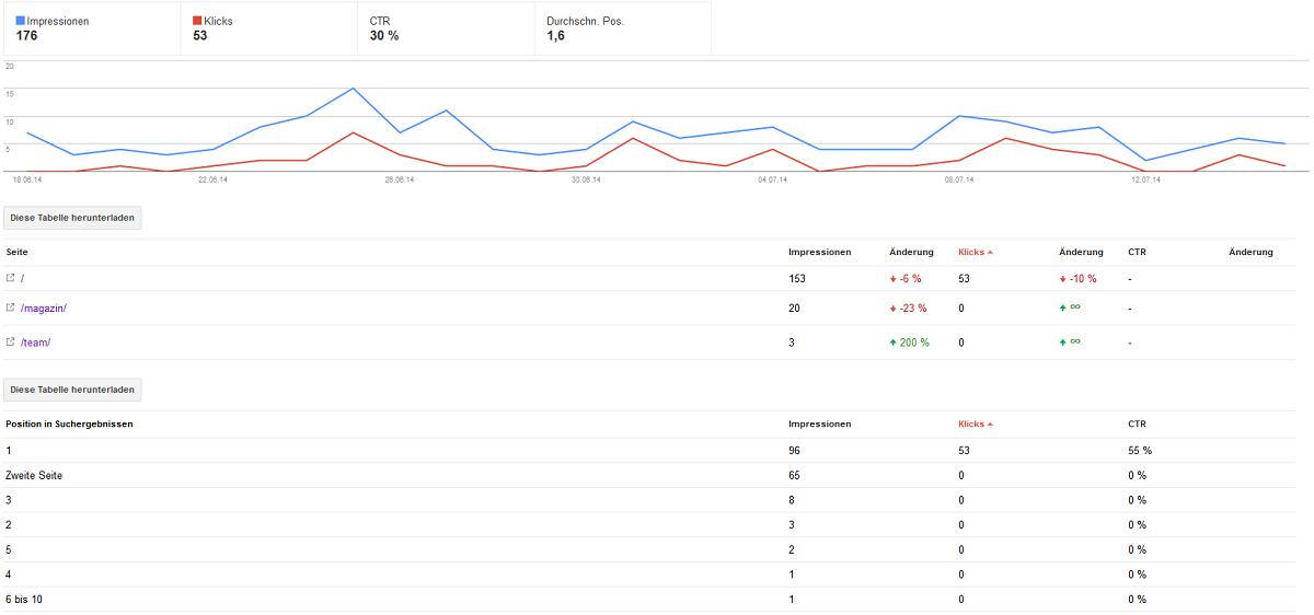 Keyword-Daten in den Google Webmaster-Tools auswerten
