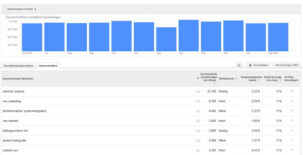 Keywords finden mit dem Google-Keyword-Planer
