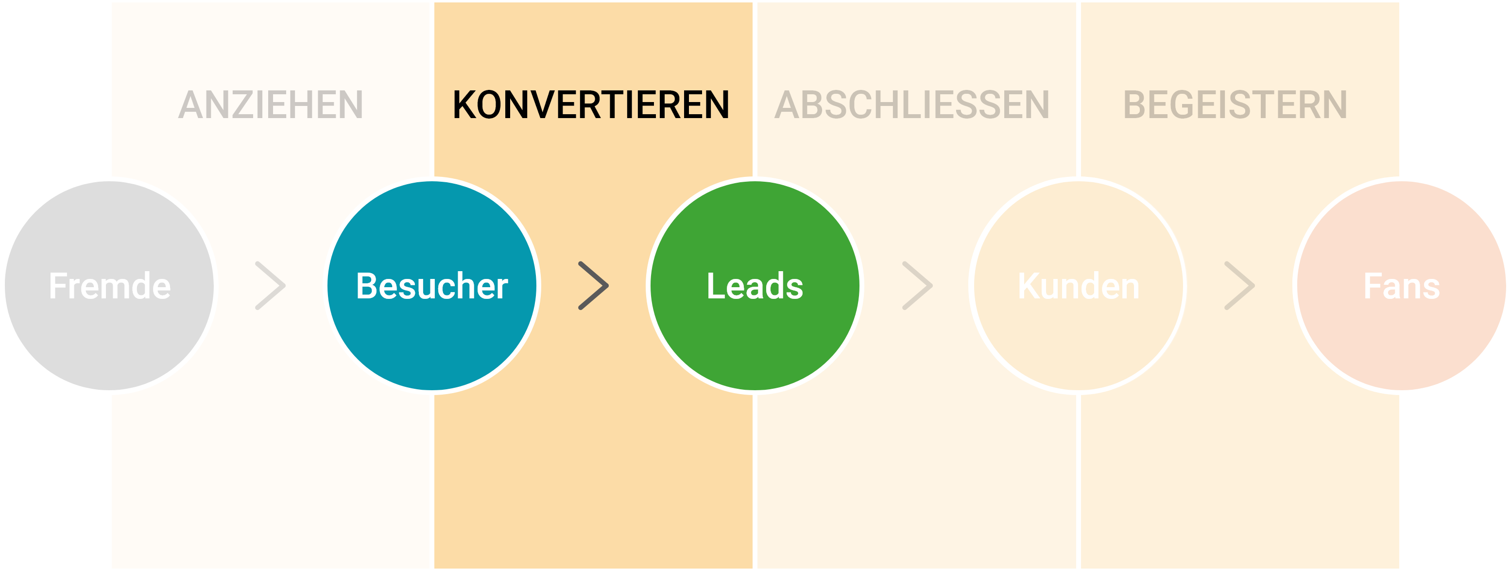 leads generieren durch Inbound Marketing