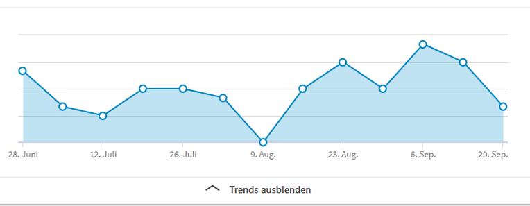 Profilbesucher Statistik LinkedIn