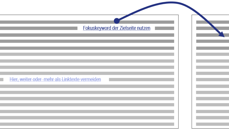 Nutzen Sie das Fokuskeyword bei internen Linktexten