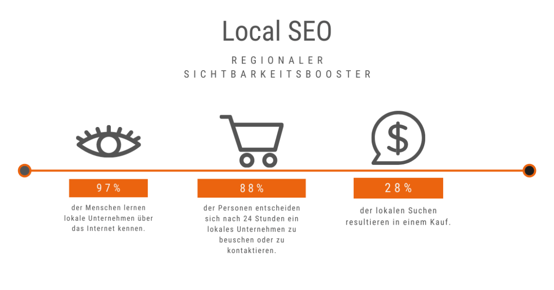 Das passiert täglich im lokalen Online-Marketing
