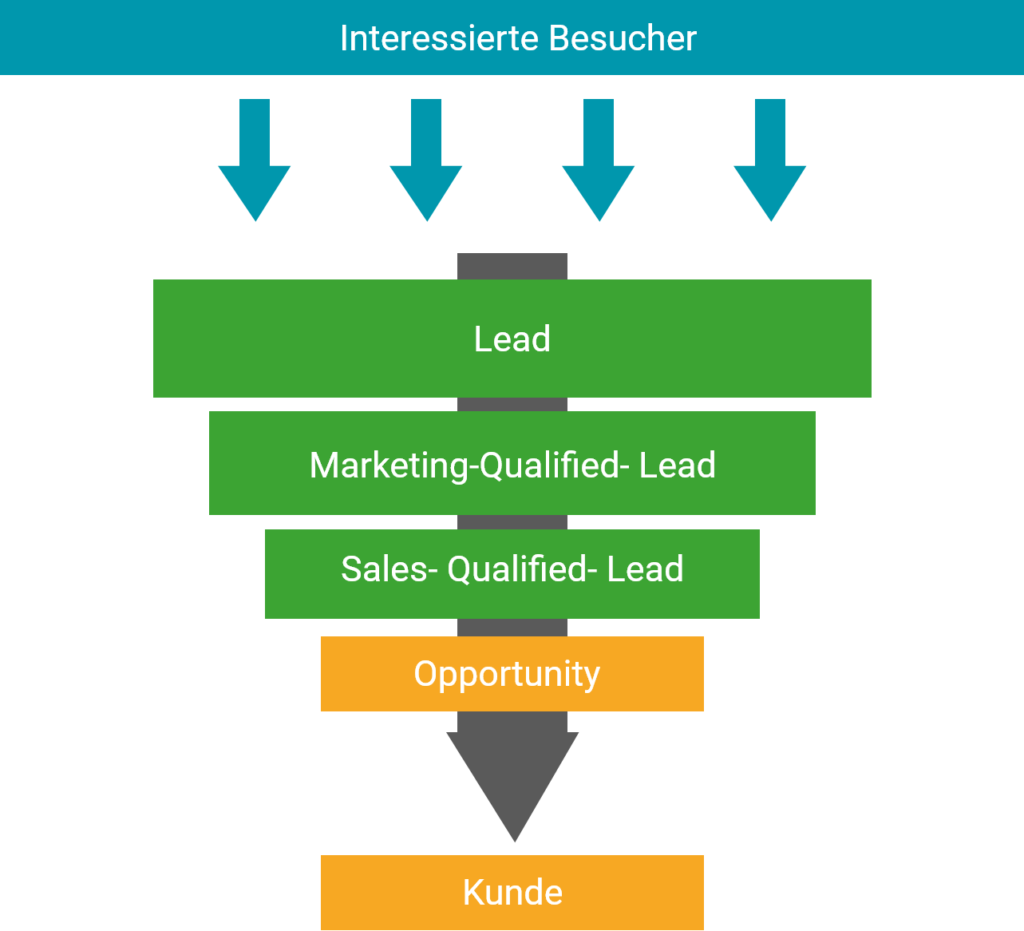 Marketing Funnel - Besucher bis Kunde