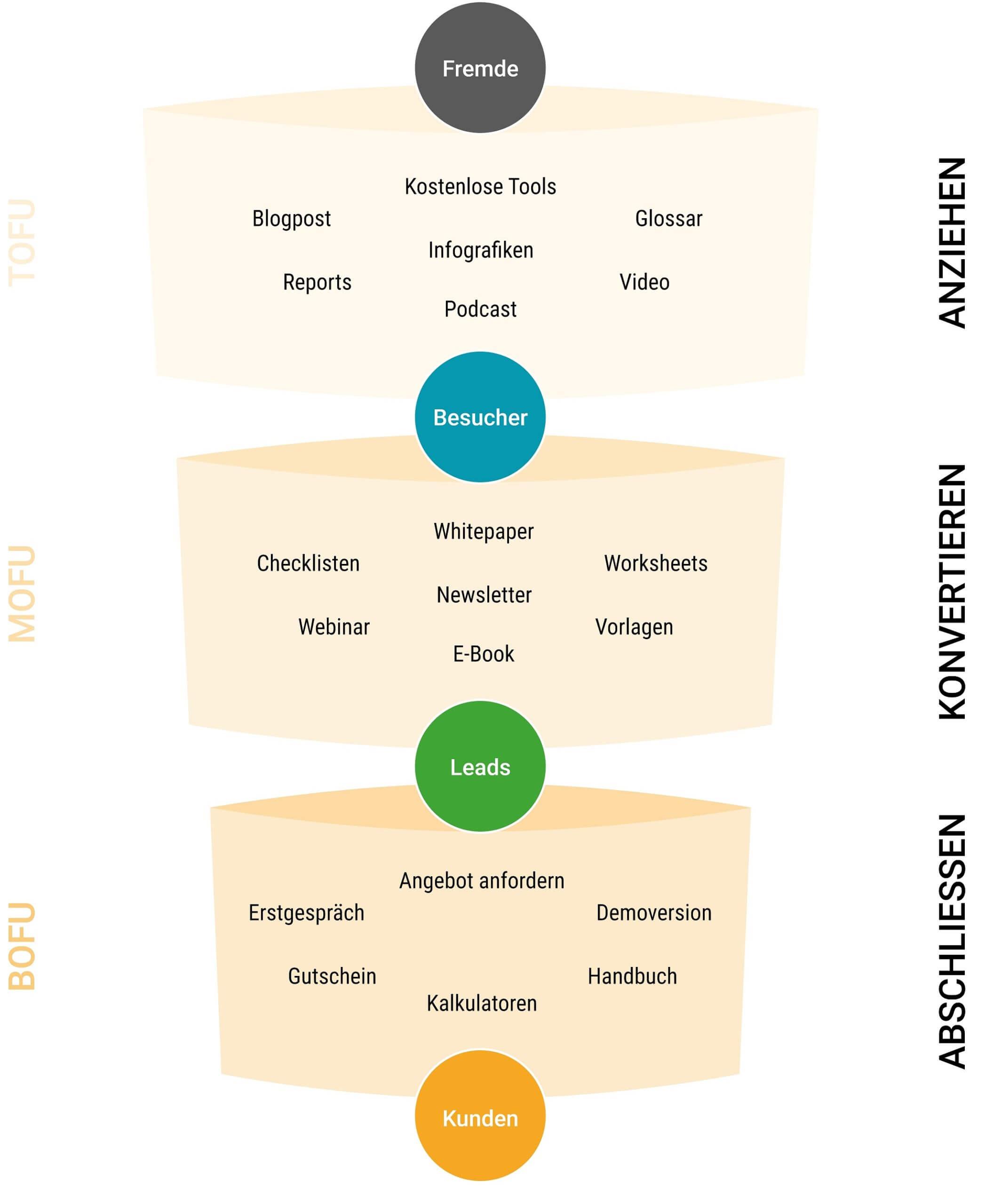 Visualisierung des Marketing Funnels mit verschiedenen Content Formaten