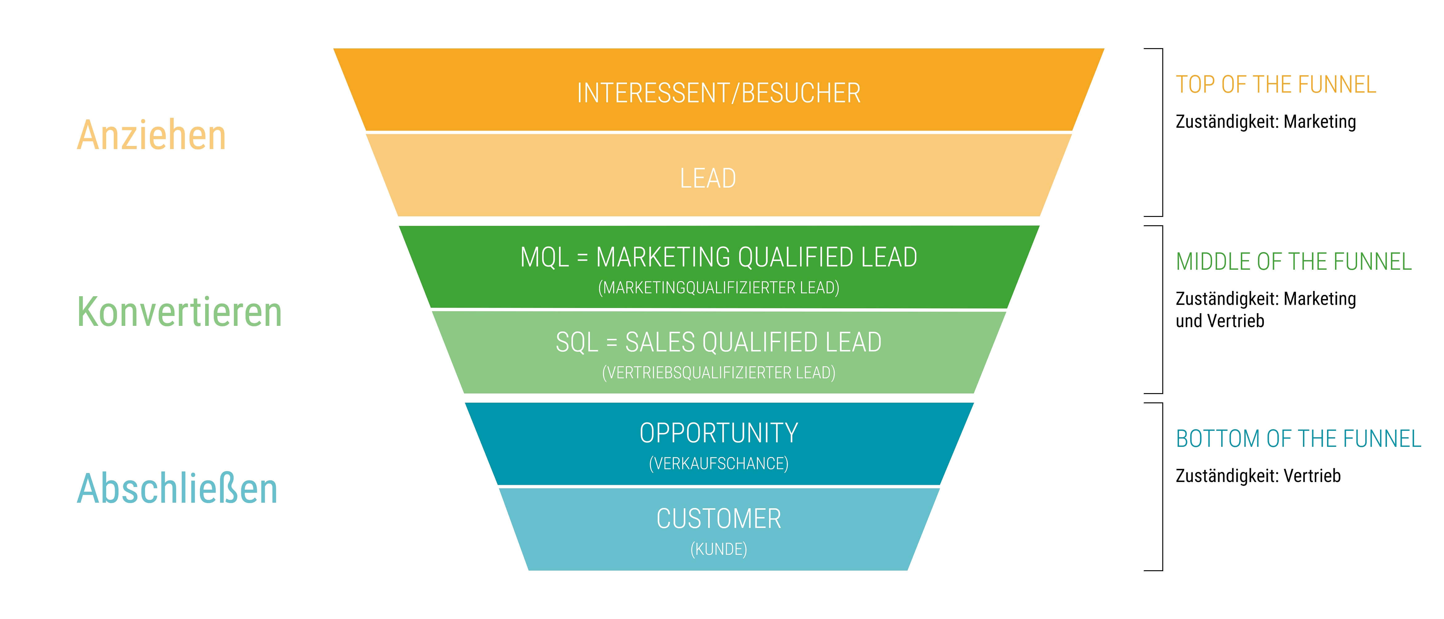 Der Marketing Qualified Lead im Sales Funnel