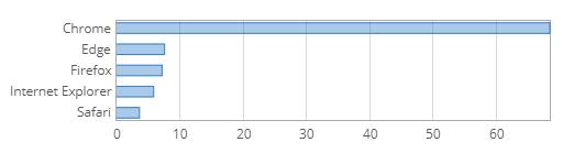 So sehen die Browser-marktanteile im juni 2020 auf netmarketshare aus