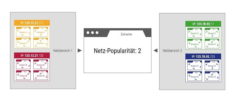 Beispielhafte grafische Darstellung der Netzpopularität