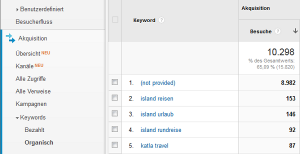 """Google Analytics Auswertung """"not provided"""""""
