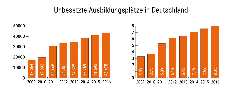 Unbesetzte Ausbildungsplätze in Deutschland