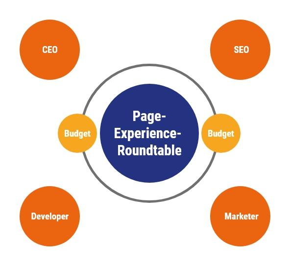 Stakeholder, die für das Page Experience Update am Tisch sitzen sollten