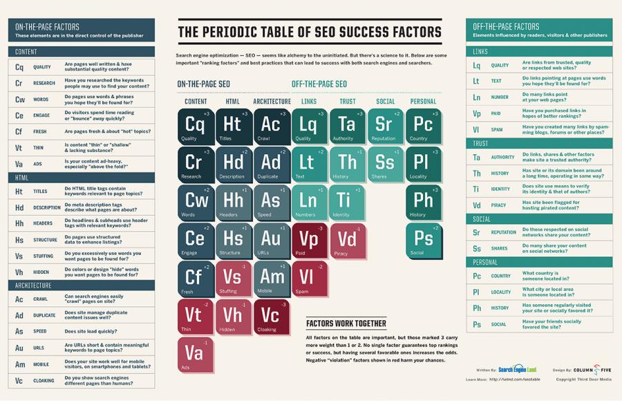 Abb. 2: Periodensystem der SEO-Erfolgsfaktoren von searchengineland.com