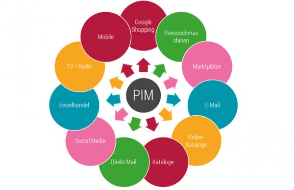 Mit PIM die unterschiedlichsten Vertriebskanäle bedienen