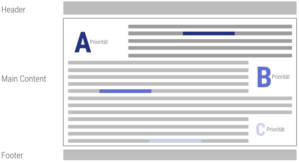 Gewichtung in A, B und C-Priorität auf Webpage-Ebene