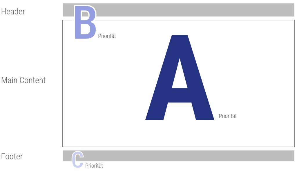 Gewichtung in A, B und C-Priorität auf Website-Ebene